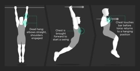 CrossFit-Moves-Chest-To-Bar-Kipping-Pull-Up